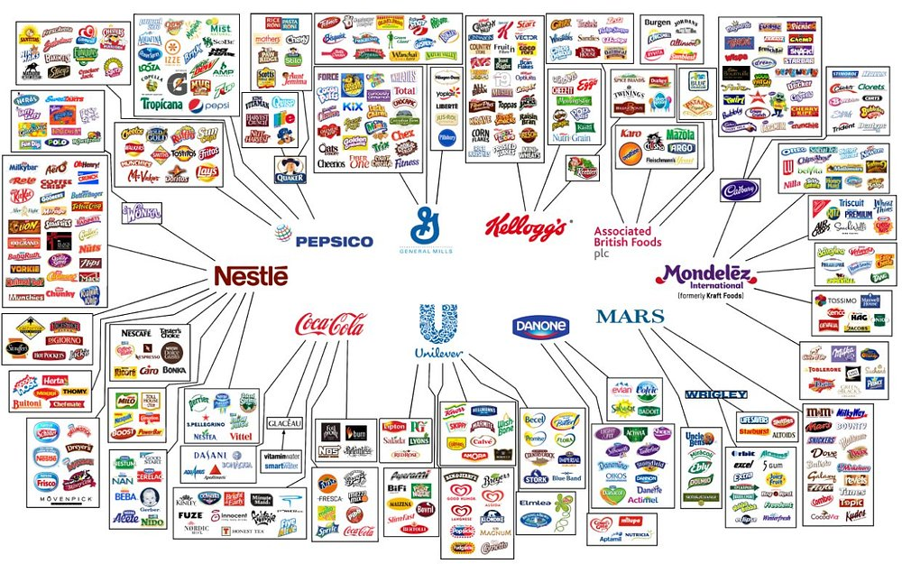 a511b331d835 See How Only Ten Companies Own All the World s Food Brands In This ...