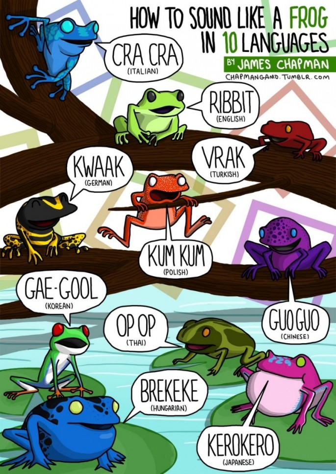 Animal Sounds in Different Languages - Frog