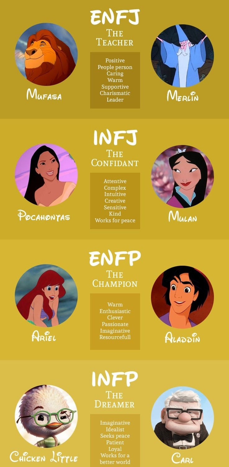 character strengths test versus mbti personality Welcome to the authentic happiness website here you can learn about positive psychology through readings, videos, research, surveys, opportunities and more positive psychology is the scientific study of the strengths that enable individuals and communities to thrive.