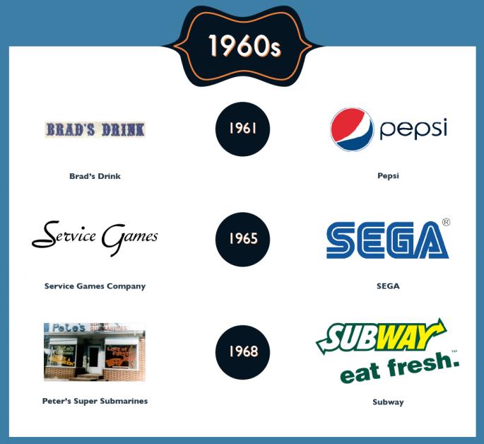 Famous Rebrands 3