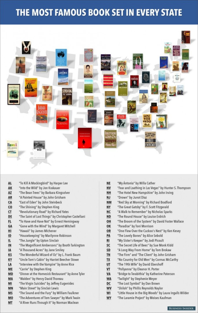 Most Famous Book Set in Each State