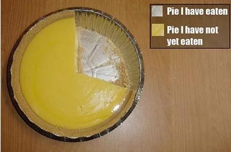 Literal Pie Chart