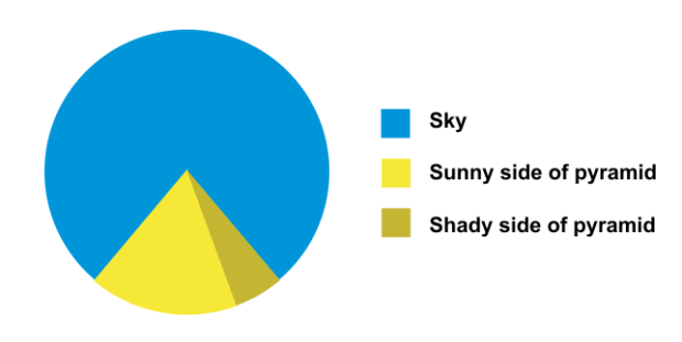 http://static.twentytwowords.com/wp-content/uploads/Pie-Chart-39.png