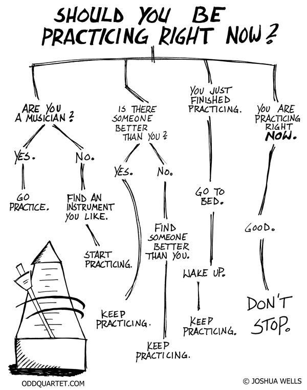 Resultado de imagen de should you be practicing flowchart