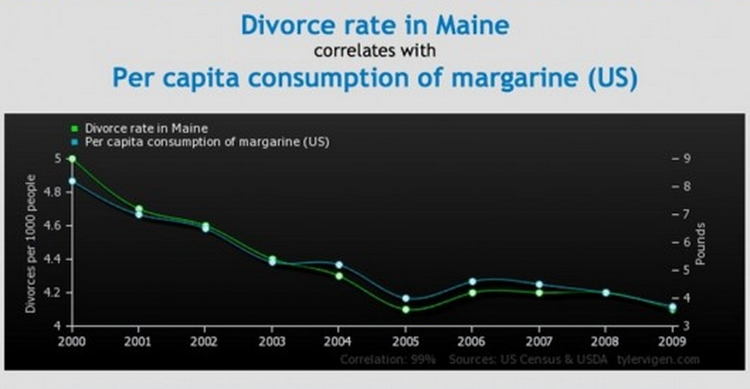 Tyler Vigens Spurious Correlations Blog >> Funny Graphs Show Correlation Between Completely Unrelated Stats