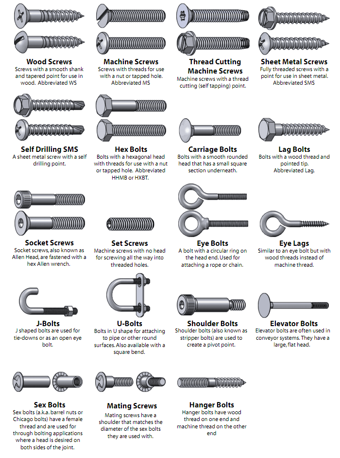 The Nuts And Bolts Of Nuts And Bolts And Screws And