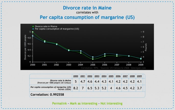 Spurious Correlations - 01