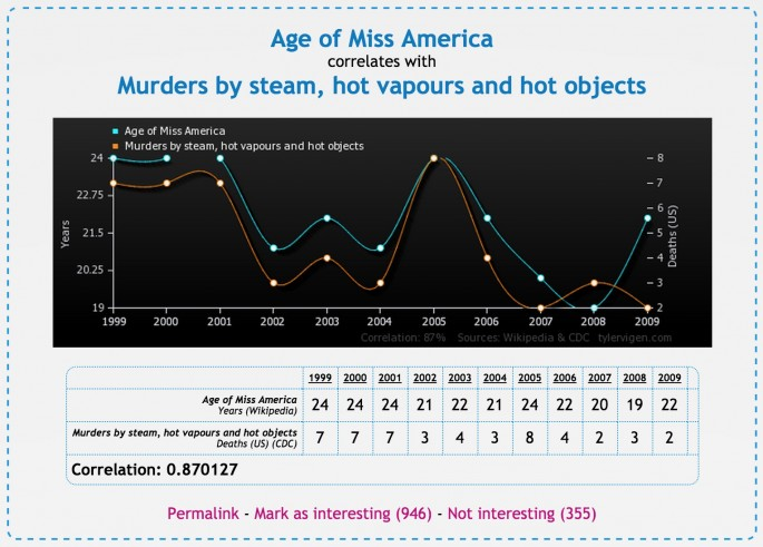 Spurious Correlations - 10