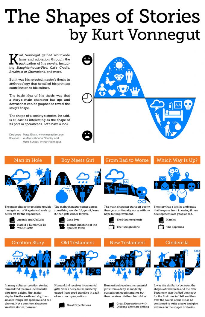 Vonnegut's Story Shapes Infographic