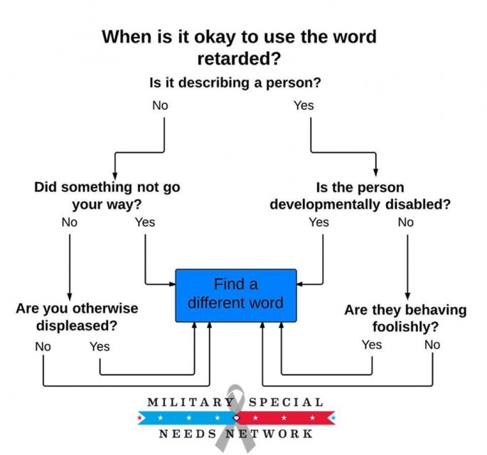 Helpful Flowchart Shows When Its OK to Use the Word Retarded – T Chart on Word