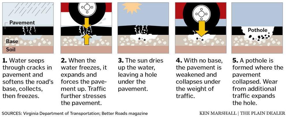 How potholes form | 22 Words